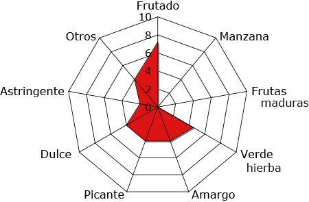 Koroneiki i-38®_todolivo_grafico